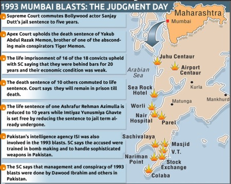 Mumbai blasts -1993