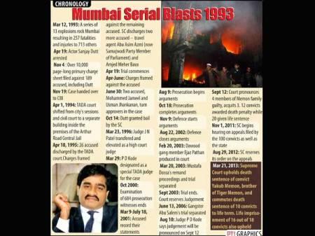 Mumbai-serial-blast-1993