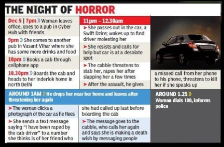 uber-car-driver-rape-delhi-mathura